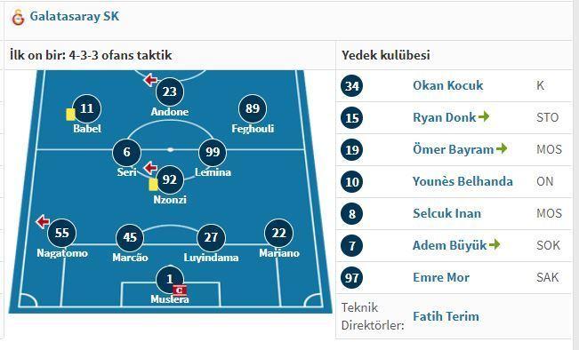 Real Madrid - Galatasaray, 6-0, 6 Kasım 2019 İlk 11 Kadrosu